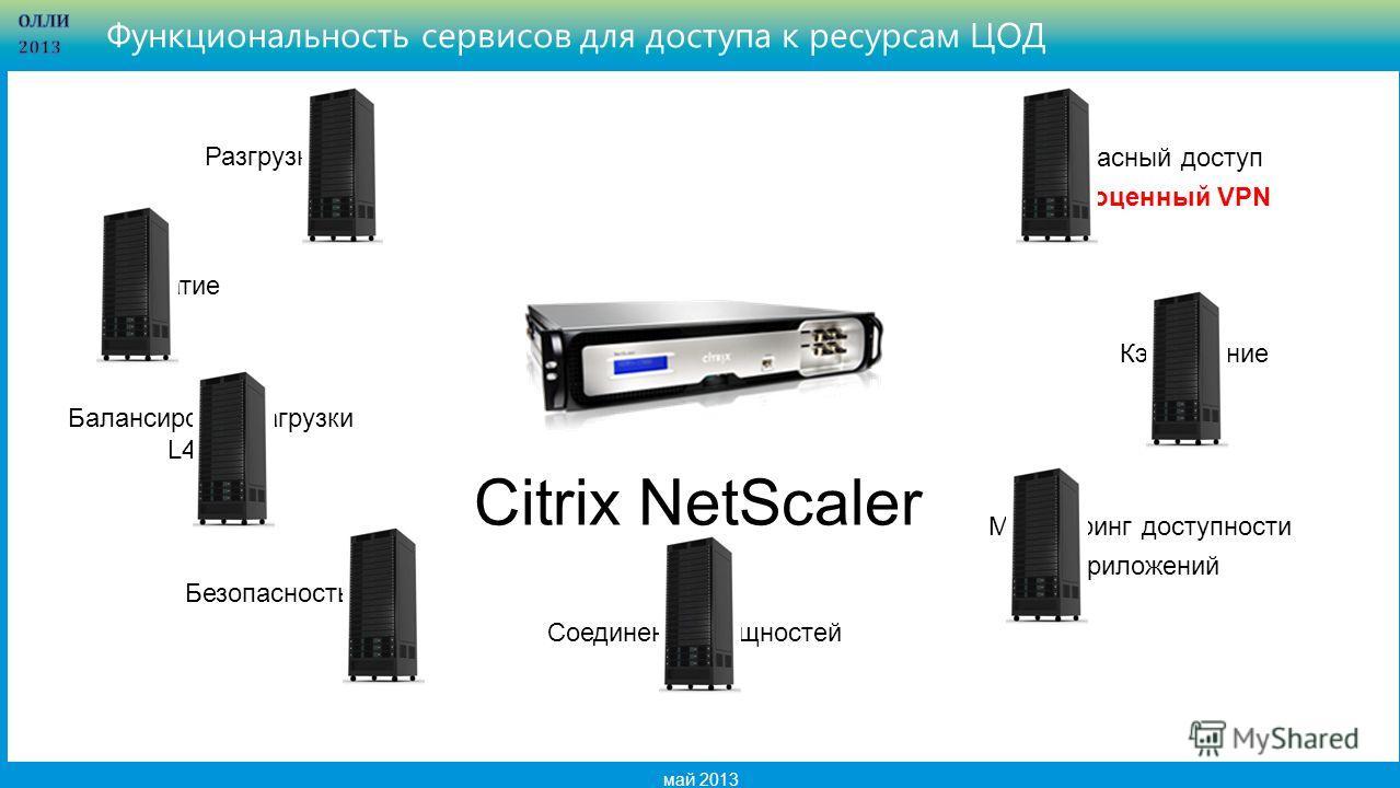 3 май 2013 Функциональность сервисов для доступа к ресурсам ЦОД Безопасный доступ Полноценный VPN Разгрузка SSL Сжатие Кэшировние Безопасность Мониторинг доступности приложений Балансировка нагрузки L4 – L7 Соединение мощностей ЦОДов Citrix NetScaler