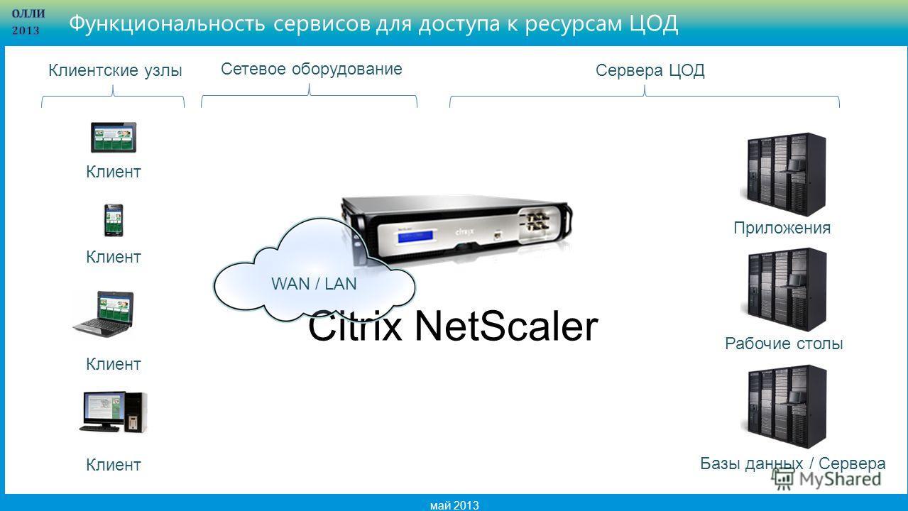 4 май 2013 Функциональность сервисов для доступа к ресурсам ЦОД Citrix NetScaler Клиент Приложения Рабочие столы Базы данных / Сервера Клиентские узлыСервера ЦОД Сетевое оборудование WAN / LAN