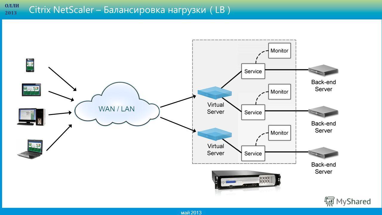 7 май 2013 Citrix NetScaler – Балансировка нагрузки ( LB ) WAN / LAN