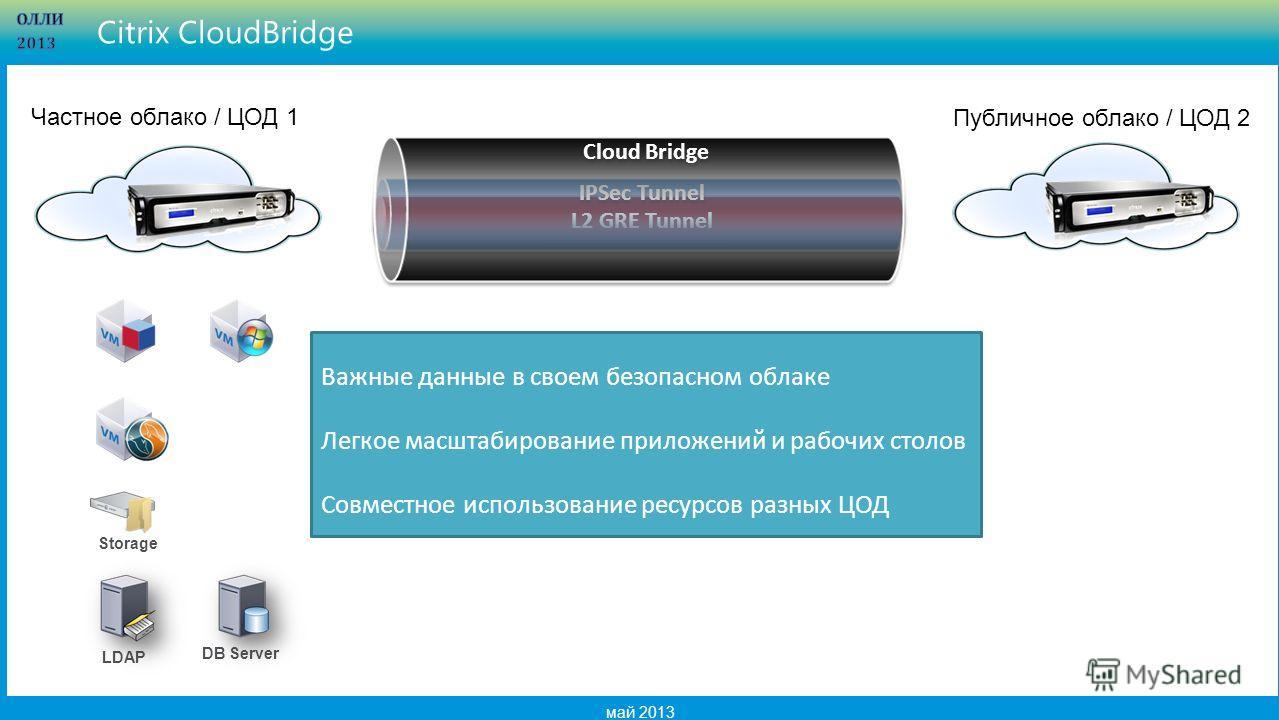 9 май 2013 Citrix CloudBridge L2 GRE Tunnel IPSec Tunnel Cloud Bridge LDAP Storage DB Server Частное облако / ЦОД 1 Публичное облако / ЦОД 2 Важные данные в своем безопасном облаке Легкое масштабирование приложений и рабочих столов Совместное использ