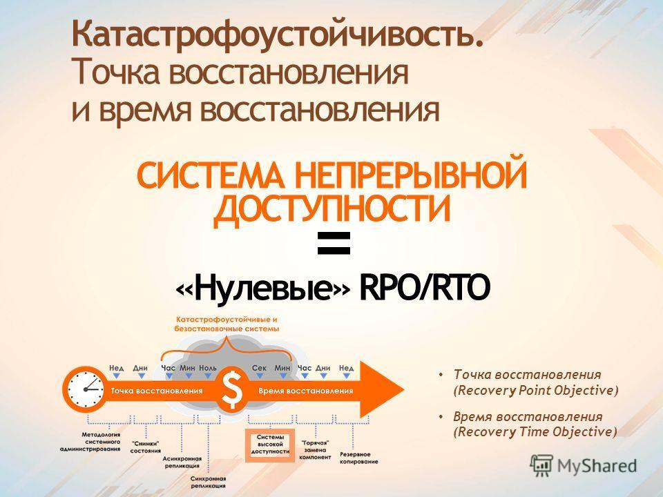 Катастрофоустойчивость. Точка восстановления и время восстановления СИСТЕМА НЕПРЕРЫВНОЙ ДОСТУПНОСТИ = «Нулевые» RPO/RTO Точка восстановления (Recovery Point Objective) Время восстановления (Recovery Time Objective)