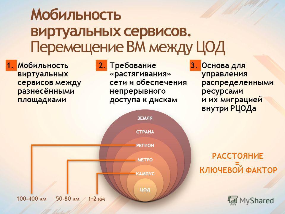 Мобильность виртуальных сервисов. Перемещение ВМ между ЦОД 1.Мобильность виртуальных сервисов между разнесёнными площадками 2.Требование «растягивания» сети и обеспечения непрерывного доступа к дискам 3.Основа для управления распределенными ресурсами