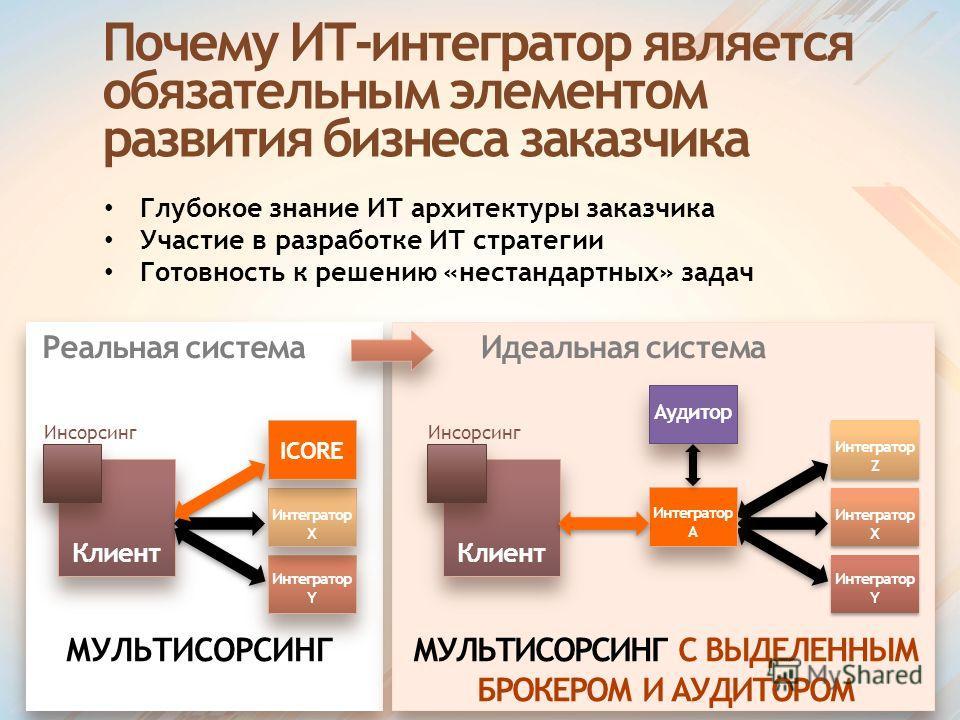 Почему ИТ-интегратор является обязательным элементом развития бизнеса заказчика Глубокое знание ИТ архитектуры заказчика Участие в разработке ИТ стратегии Готовность к решению «нестандартных» задач Клиент Инсорсинг ICORE Интегратор Х Интегратор Y МУЛ
