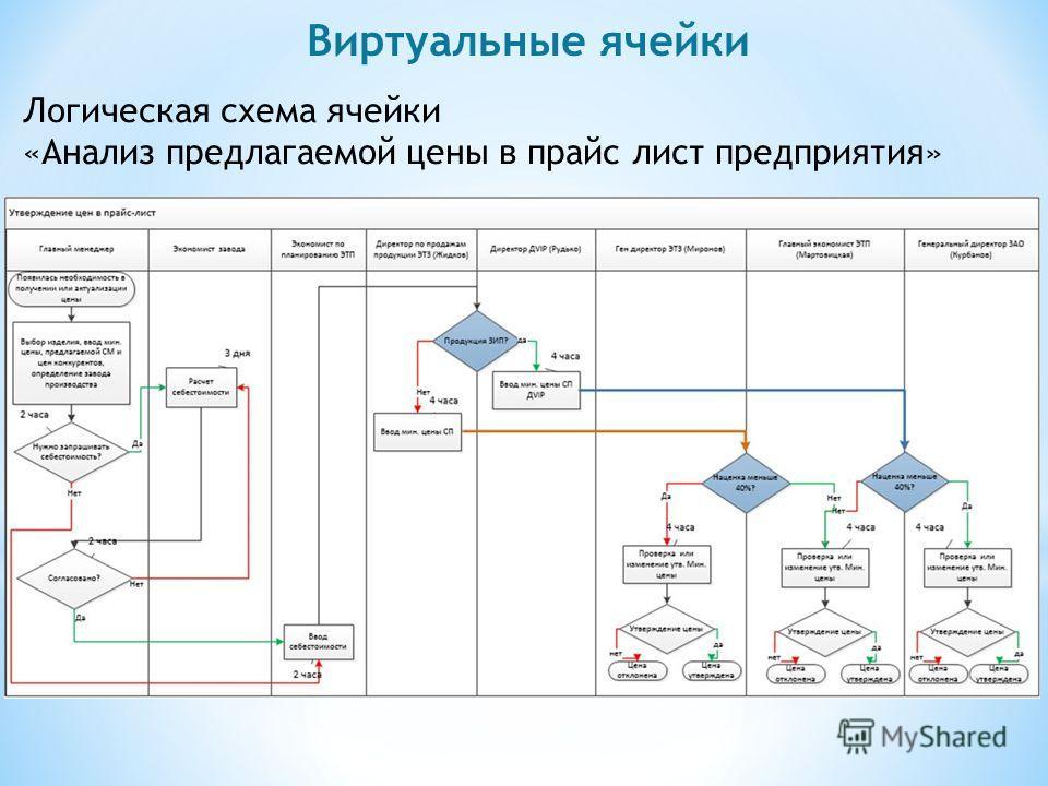 Виртуальные ячейки Логическая схема ячейки «Анализ предлагаемой цены в прайс лист предприятия»