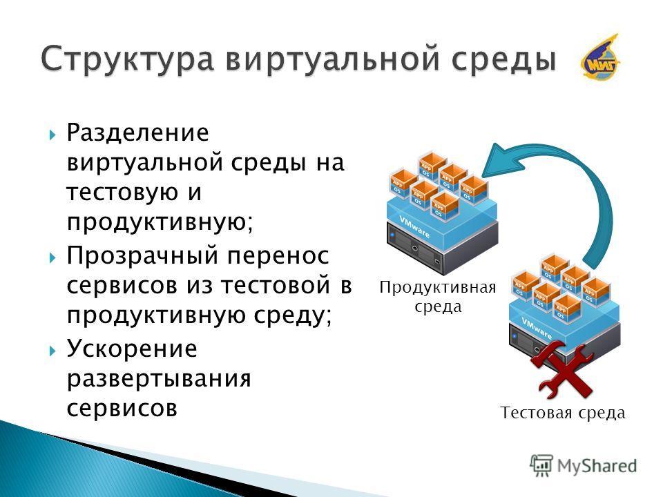 Разделение виртуальной среды на тестовую и продуктивную; Прозрачный перенос сервисов из тестовой в продуктивную среду; Ускорение развертывания сервисов Тестовая среда Продуктивная среда