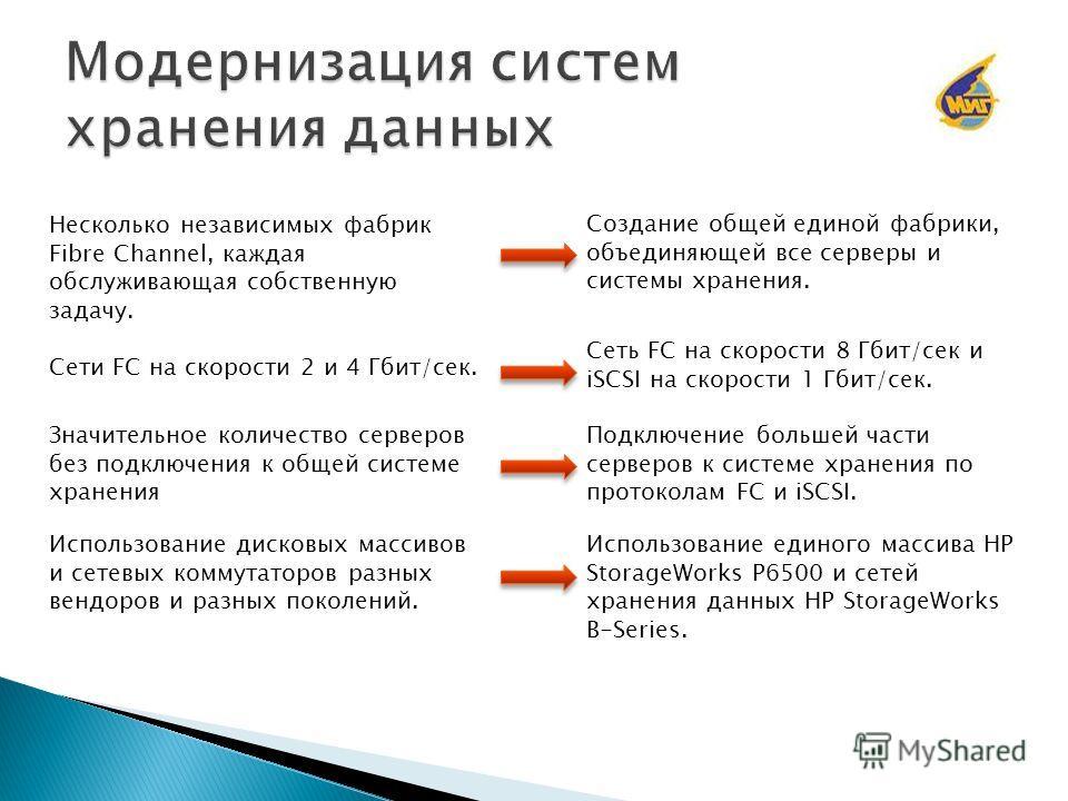 Несколько независимых фабрик Fibre Channel, каждая обслуживающая собственную задачу. Создание общей единой фабрики, объединяющей все серверы и системы хранения. Сеть FC на скорости 8 Гбит/сек и iSCSI на скорости 1 Гбит/сек. Сети FC на скорости 2 и 4
