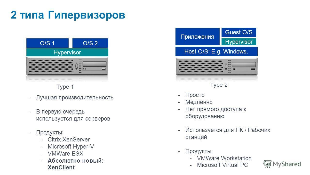 2 типа Гипервизоров Type 1 Hypervisor O/S 2O/S 1 Type 2 Hypervisor Host O/S: E.g. Windows. Приложения Guest O/S -Лучшая производительность -В первую очередь используется для серверов -Продукты: -Citrix XenServer -Microsoft Hyper-V -VMWare ESX -Абсолю