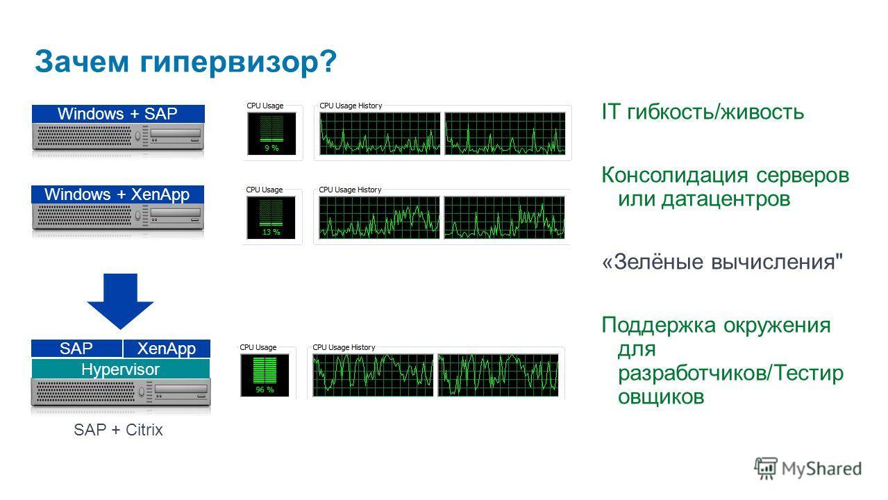 Зачем гипервизор? SAP + Citrix Hypervisor Windows + XenApp Windows + SAP XenApp SAP IT гибкость/живость Консолидация серверов или датацентров «Зелёные вычисления Поддержка окружения для разработчиков/Тестир овщиков