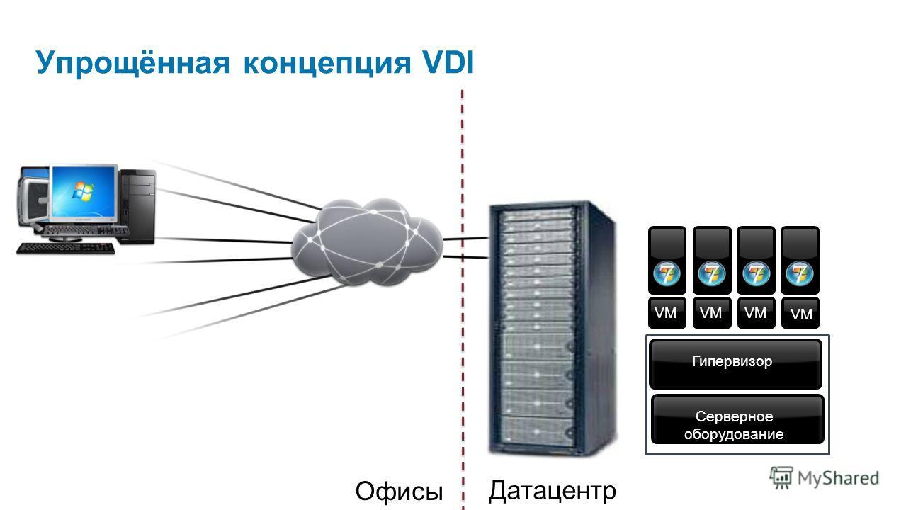 Упрощённая концепция VDI VM Датацентр Офисы Серверное оборудование Гипервизор