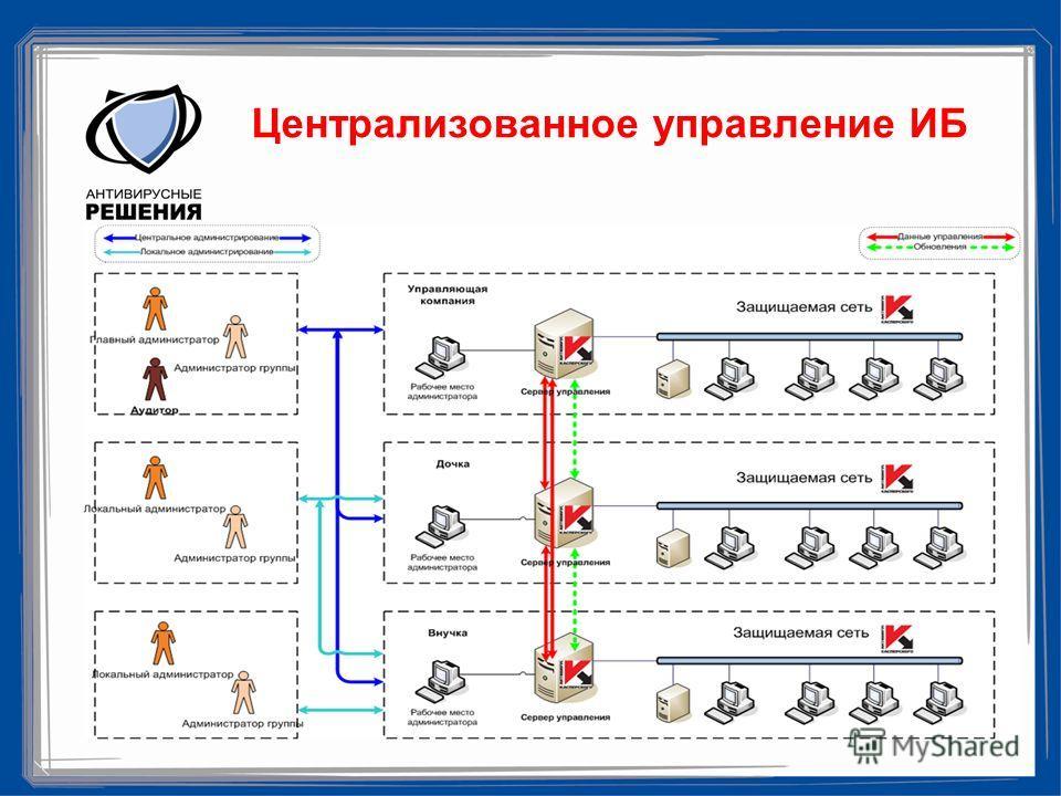 Централизованное управление ИБ