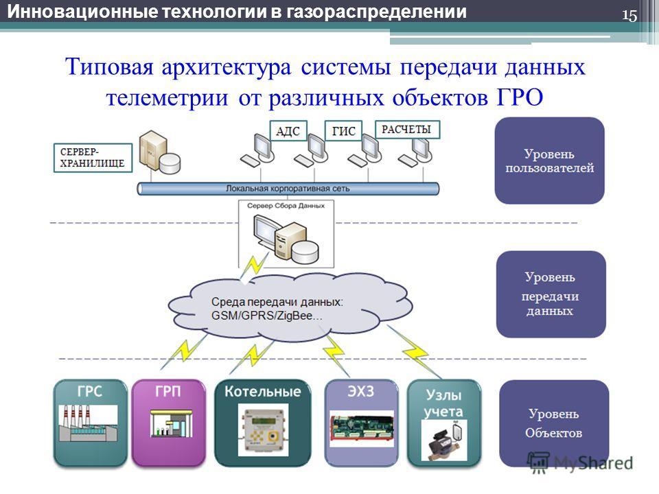 Инновационные технологии в газораспределении Типовая архитектура системы передачи данных телеметрии от различных объектов ГРО 15