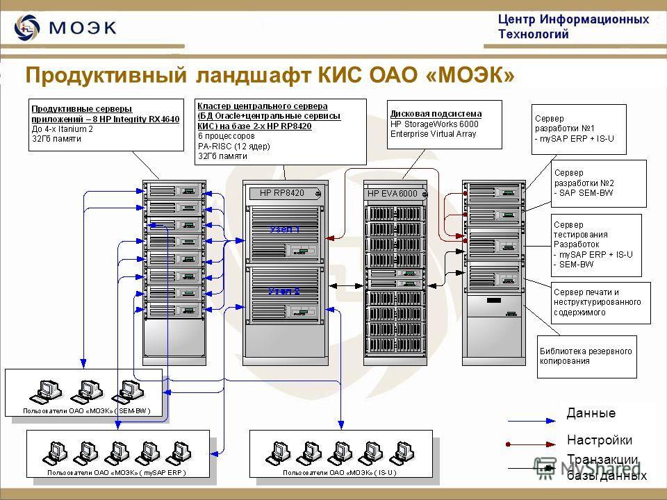 13 Данные Настройки Транзакции базы данных Продуктивный ландшафт КИС ОАО «МОЭК»