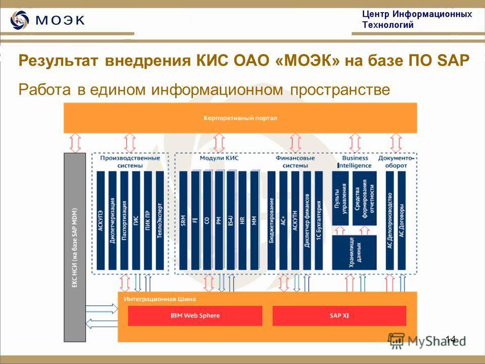 14 Результат внедрения КИС ОАО «МОЭК» на базе ПО SAP Работа в едином информационном пространстве