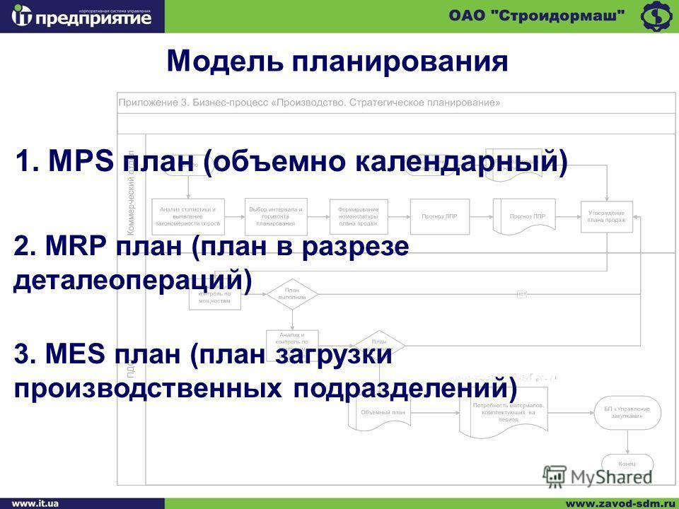 Модель планирования 1. MPS план (объемно календарный) 2. MRP план (план в разрезе деталеопераций) 3. MES план (план загрузки производственных подразделений)