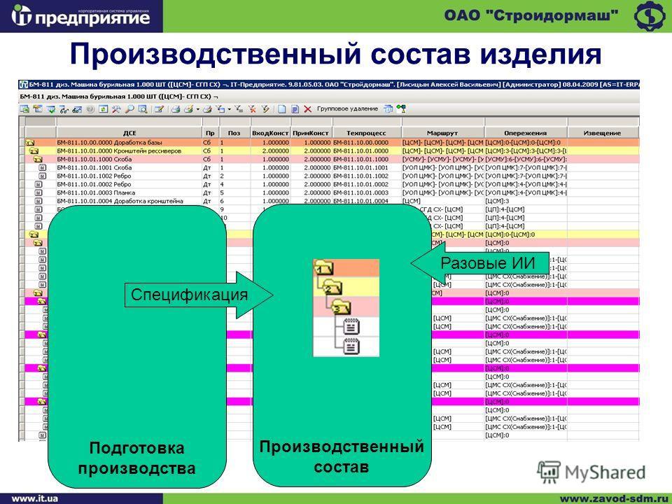 Производственный состав изделия Производственный состав Подготовка производства Спецификация Разовые ИИ