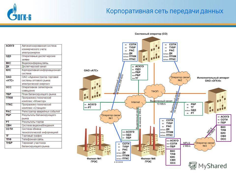 Корпоративная сеть передачи данных
