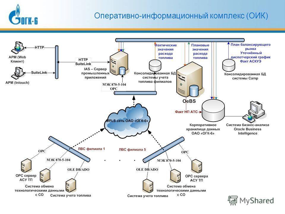 Оперативно-информационный комплекс (ОИК)