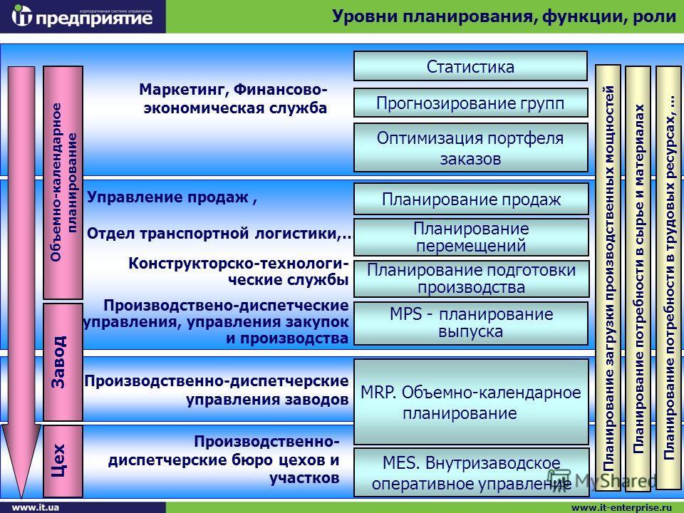 Статистика MPS - планирование выпуска MRP. Объемно-календарное планирование MES. Внутризаводское оперативное управление Маркетинг, Финансово- экономическая служба Конструкторско-технологи- ческие службы Производствено-диспетческие управления, управле