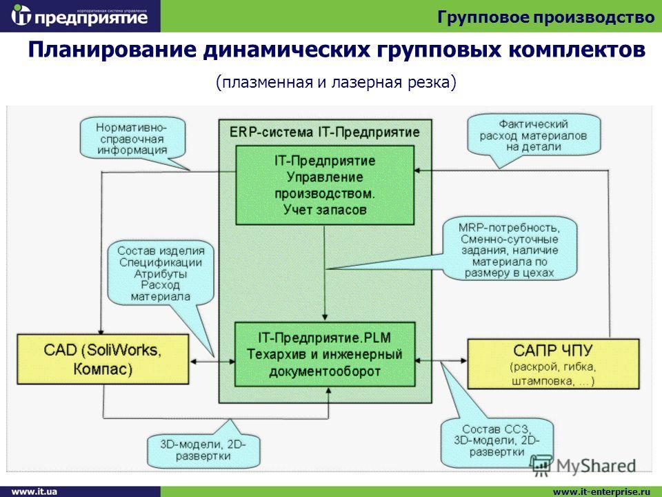 Планирование динамических групповых комплектов (плазменная и лазерная резка) Групповое производство www.it-enterprise.ru