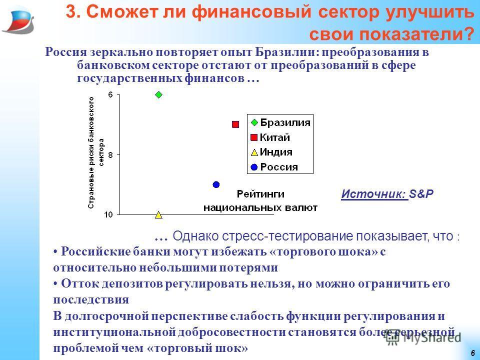 6 3. Сможет ли финансовый сектор улучшить свои показатели? Россия зеркально повторяет опыт Бразилии: преобразования в банковском секторе отстают от преобразований в сфере государственных финансов … … Однако стресс-тестирование показывает, что : Источ