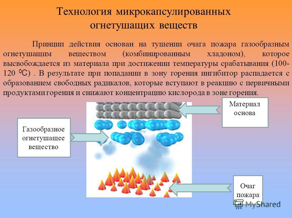 Технология микрокапсулированных огнетушащих веществ Принцип действия основан на тушении очага пожара газообразным огнетушащим веществом (комбинированным хладоном), которое высвобождается из материала при достижении температуры срабатывания (100- 120
