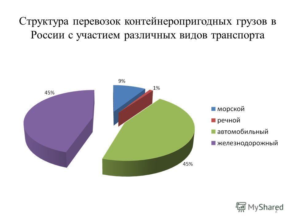 2 Структура перевозок контейнеропригодных грузов в России с участием различных видов транспорта 2