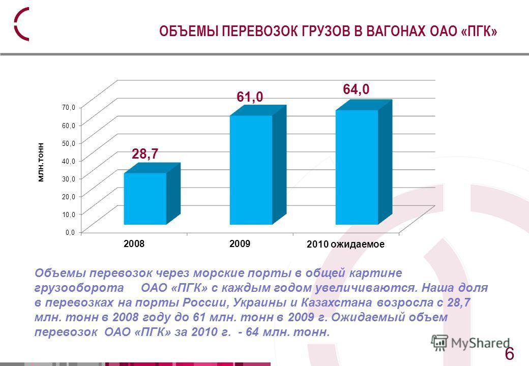 7 7 ОБЪЕМЫ ПЕРЕВОЗОК ГРУЗОВ В ВАГОНАХ ОАО «ПГК» Объемы перевозок через морские порты в общей картине грузооборота ОАО «ПГК» с каждым годом увеличиваются. Наша доля в перевозках на порты России, Украины и Казахстана возросла с 28,7 млн. тонн в 2008 го