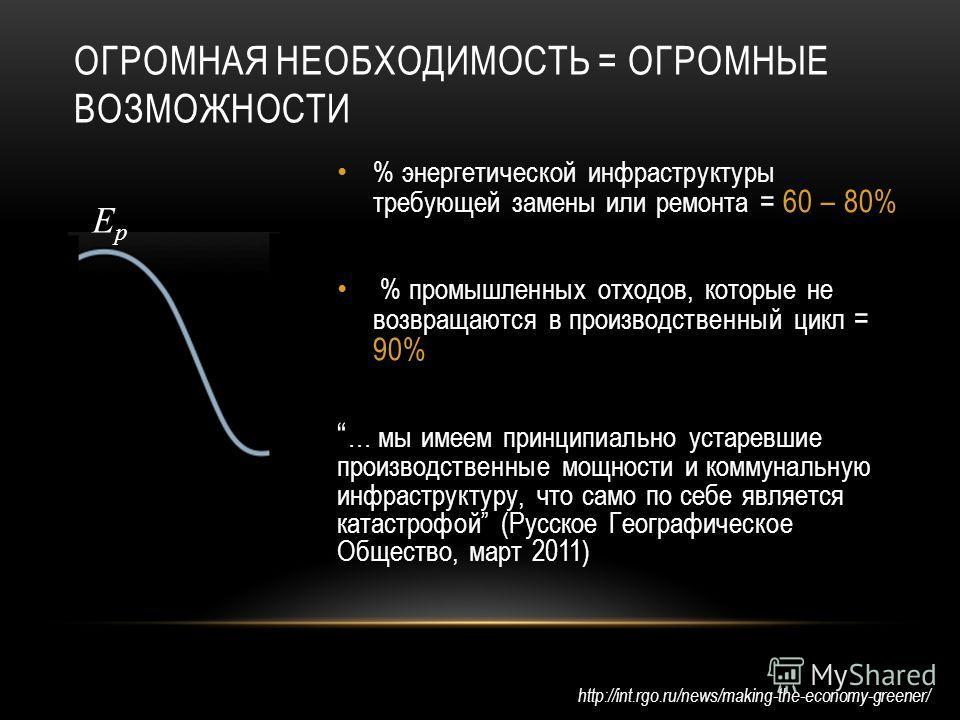 ОГРОМНАЯ НЕОБХОДИМОСТЬ = ОГРОМНЫЕ ВОЗМОЖНОСТИ % энергетической инфраструктуры требующей замены или ремонта = 60 – 80% % промышленных отходов, которые не возвращаются в производственный цикл = 90% … мы имеем принципиально устаревшие производственные м