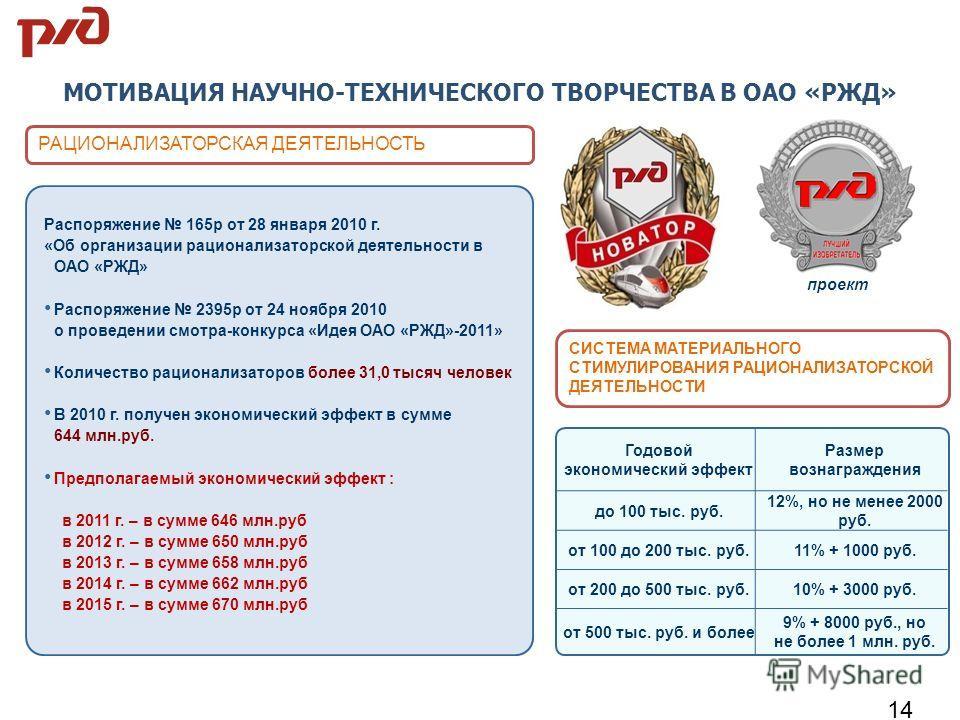 МОТИВАЦИЯ НАУЧНО-ТЕХНИЧЕСКОГО ТВОРЧЕСТВА В ОАО «РЖД» Годовой экономический эффект Размер вознаграждения до 100 тыс. руб. 12%, но не менее 2000 руб. от 100 до 200 тыс. руб.11% + 1000 руб. от 200 до 500 тыс. руб.10% + 3000 руб. от 500 тыс. руб. и более
