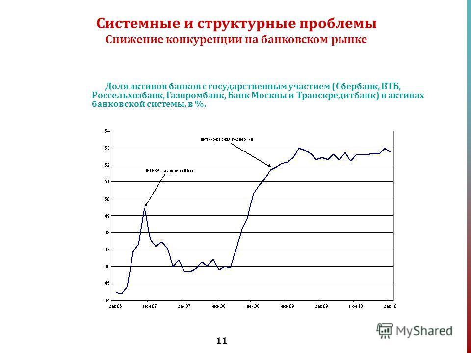 11 Доля активов банков с государственным участием (Сбербанк, ВТБ, Россельхозбанк, Газпромбанк, Банк Москвы и Транскредитбанк) в активах банковской системы, в %. Системные и структурные проблемы Снижение конкуренции на банковском рынке