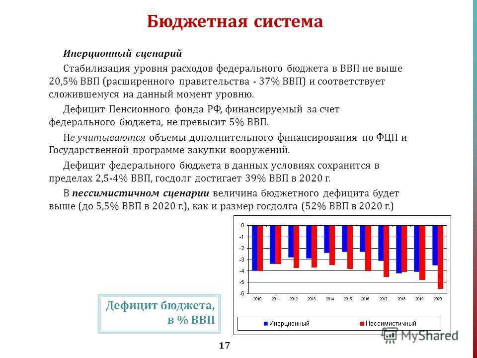17 Бюджетная система Инерционный сценарий Стабилизация уровня расходов федерального бюджета в ВВП не выше 20,5% ВВП (расширенного правительства - 37% ВВП) и соответствует сложившемуся на данный момент уровню. Дефицит Пенсионного фонда РФ, финансируем