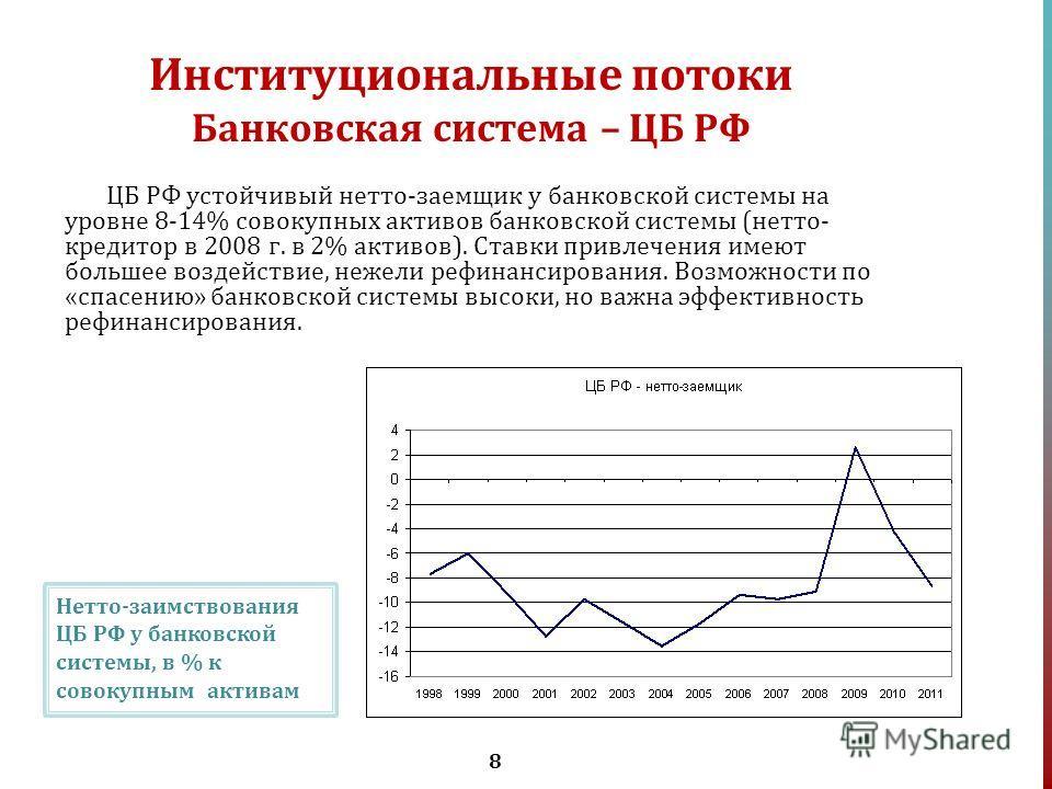 8 Институциональные потоки Банковская система – ЦБ РФ ЦБ РФ устойчивый нетто-заемщик у банковской системы на уровне 8-14% совокупных активов банковской системы (нетто- кредитор в 2008 г. в 2% активов). Ставки привлечения имеют большее воздействие, не