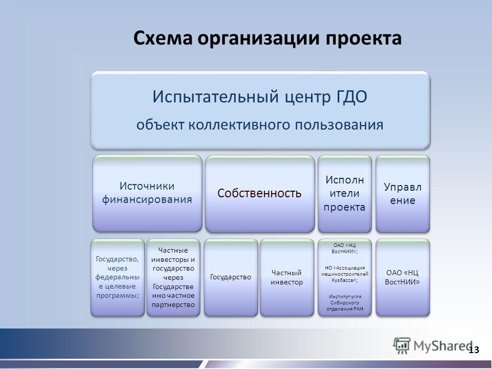 13 Схема организации проекта Испытательный центр ГДО объект коллективного пользования Источники финансирования Государство, через федеральны е целевые программы; Частные инвесторы и государство через Государстве нно частное партнерство Собственность