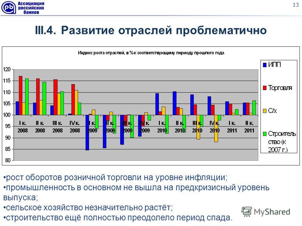 13 III.4. Развитие отраслей проблематично рост оборотов розничной торговли на уровне инфляции; промышленность в основном не вышла на предкризисный уровень выпуска; сельское хозяйство незначительно растёт; строительство ещё полностью преодолело период