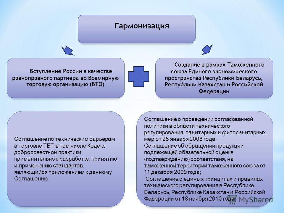 Вступление России в качестве равноправного партнера во Всемирную торговую организацию (ВТО) Соглашение по техническим барьерам в торговле ТБТ, в том числе Кодекс добросовестной практики применительно к разработке, принятию и применению стандартов, яв