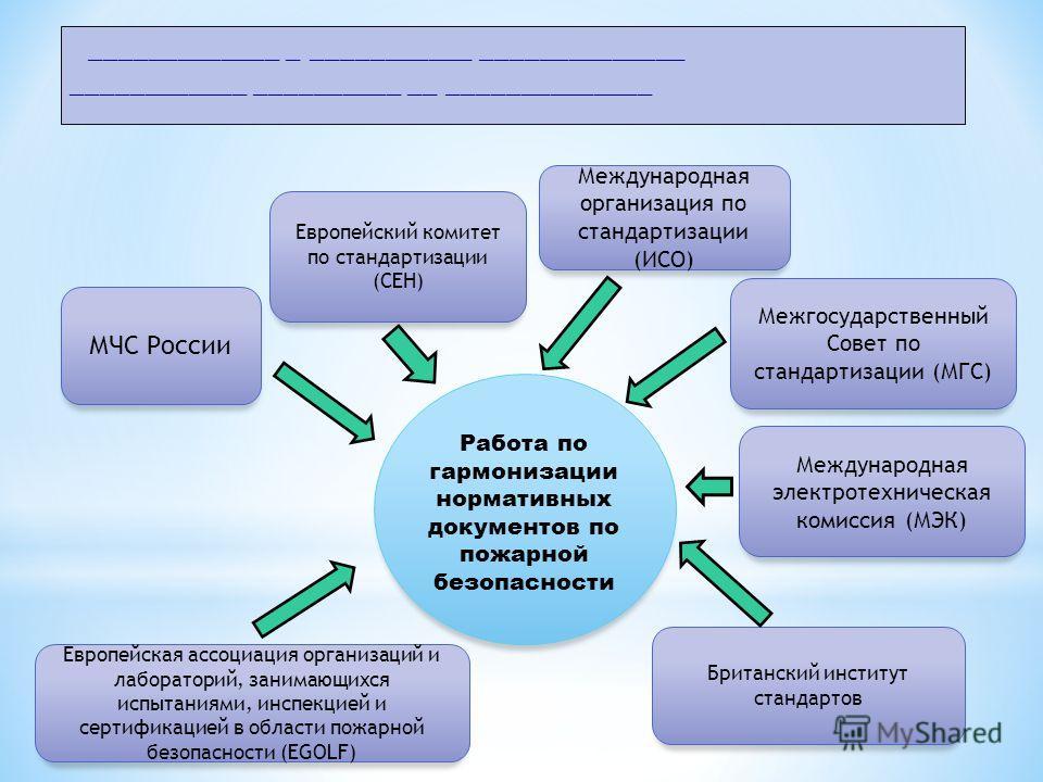 МЧС России Европейский комитет по стандартизации (СEН) Межгосударственный Совет по стандартизации (МГС) Работа по гармонизации нормативных документов по пожарной безопасности Международная организация по стандартизации (ИСO) Международная электротехн