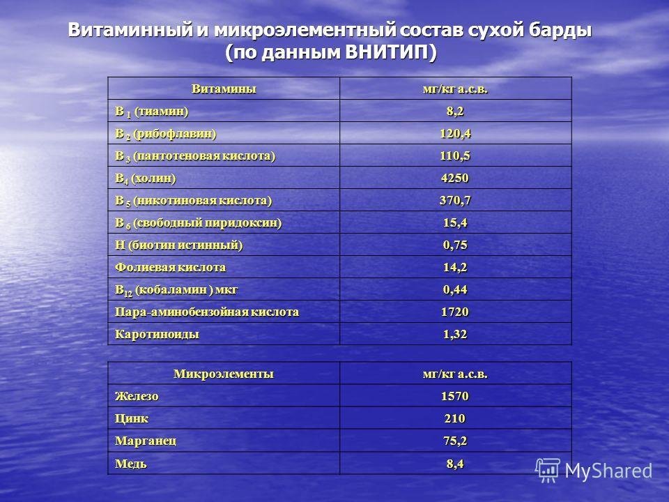 Витаминный и микроэлементный состав сухой барды (по данным ВНИТИП) (по данным ВНИТИП) Витамины мг/кг а.с.в. В 1 (тиамин) 8,2 В 2 (рибофлавин) 120,4 В 3 (пантотеновая кислота) 110,5 В 4 (холин) 4250 В 5 (никотиновая кислота) 370,7 В 6 (свободный пирид