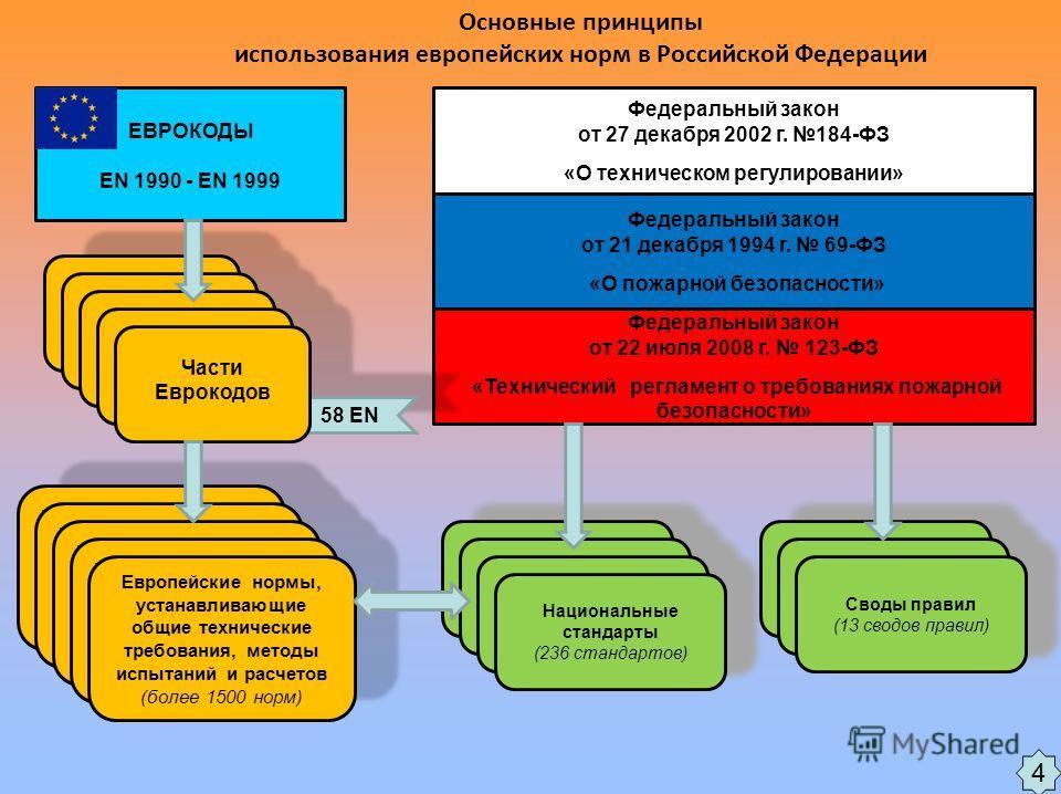 Основные принципы использования европейских норм в Российской Федерации Федеральный закон от 27 декабря 2002 г. 184-ФЗ «О техническом регулировании» Федеральный закон от 21 декабря 1994 г. 69-ФЗ «О пожарной безопасности» ЕВРОКОДЫ EN 1990 - EN 1999 Фе
