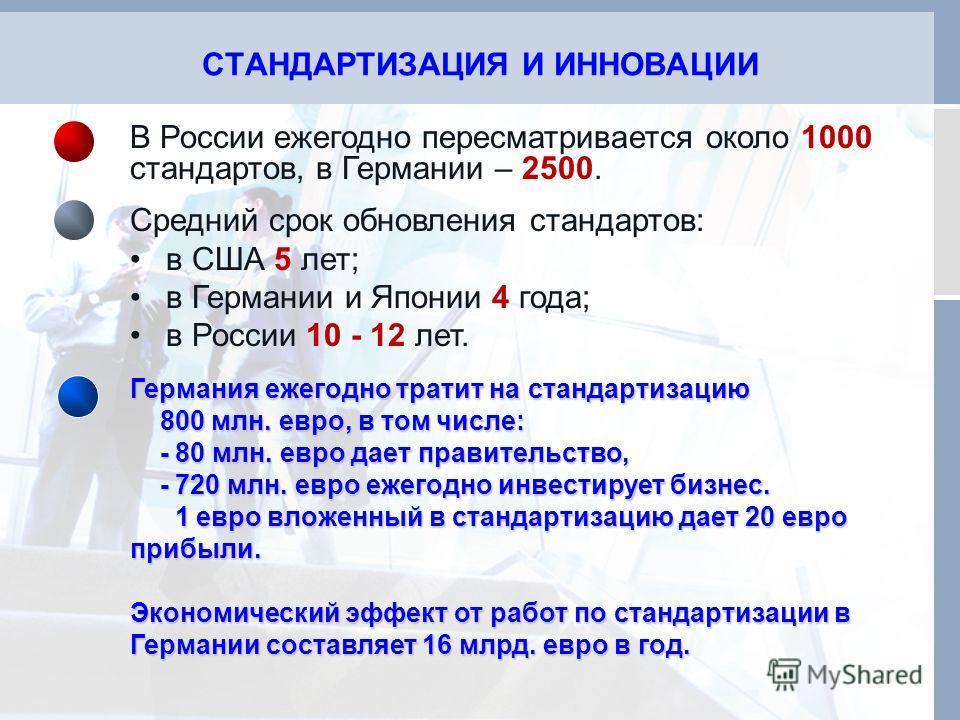 СТАНДАРТИЗАЦИЯ И ИННОВАЦИИ В России ежегодно пересматривается около 1000 стандартов, в Германии – 2500. Средний срок обновления стандартов: в США 5 лет; в Германии и Японии 4 года; в России 10 - 12 лет. Германия ежегодно тратит на стандартизацию 800