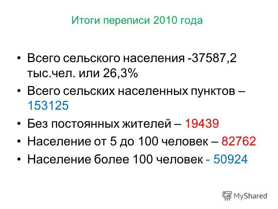 Итоги переписи 2010 года Всего сельского населения -37587,2 тыс.чел. или 26,3% Всего сельских населенных пунктов – 153125 Без постоянных жителей – 19439 Население от 5 до 100 человек – 82762 Население более 100 человек - 50924