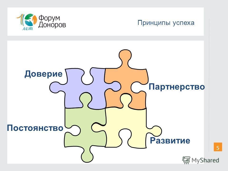 Принципы успеха Доверие Развитие Партнерство Постоянство 5