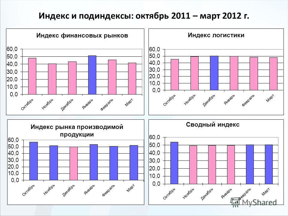 Индекс и подиндексы: октябрь 2011 – март 2012 г.