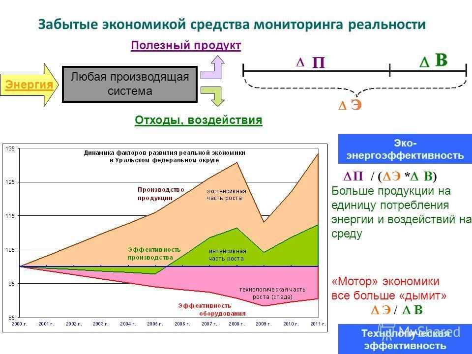 Больше продукции на единицу потребления энергии и воздействий на среду «Мотор» экономики все больше «дымит» Забытые экономикой средства мониторинга реальности П / ( Э * В) Э / В Любая производящая система Технологическая эффективность Эко- энергоэффе