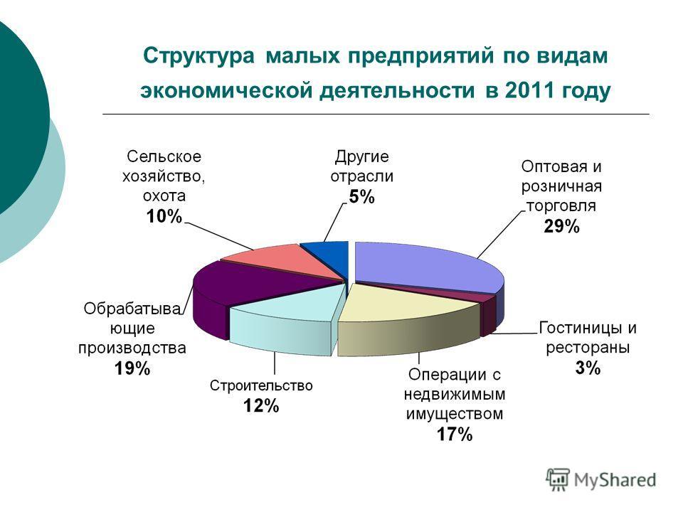Структура малых предприятий по видам экономической деятельности в 2011 году