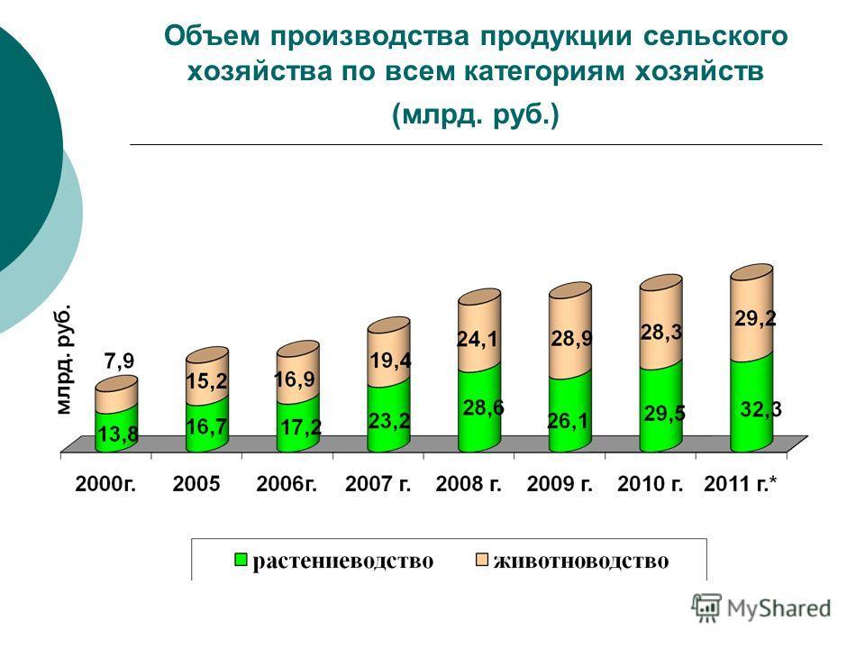 Объем производства продукции сельского хозяйства по всем категориям хозяйств (млрд. руб.)