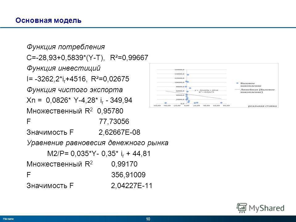 10 File name Основная модель Функция потребления C=-28,93+0,5839*(Y-T), R²=0,99667 Функция инвестиций I= -3262,2*i r +4516, R²=0,02675 Функция чистого экспорта Xn = 0,0826* Y-4,28* i r - 349,94 Множественный R 2 0,95780 F 77,73056 Значимость F 2,6266