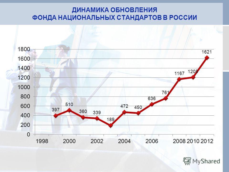 ДИНАМИКА ОБНОВЛЕНИЯ ФОНДА НАЦИОНАЛЬНЫХ СТАНДАРТОВ В РОССИИ