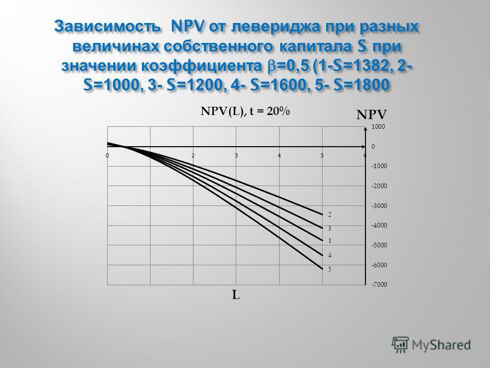 Зависимость NPV от левериджа при разных величинах собственного капитала S при значении коэффициента =0,5 (1-S=1382, 2- S=1000, 3- S=1200, 4- S=1600, 5- S=1800