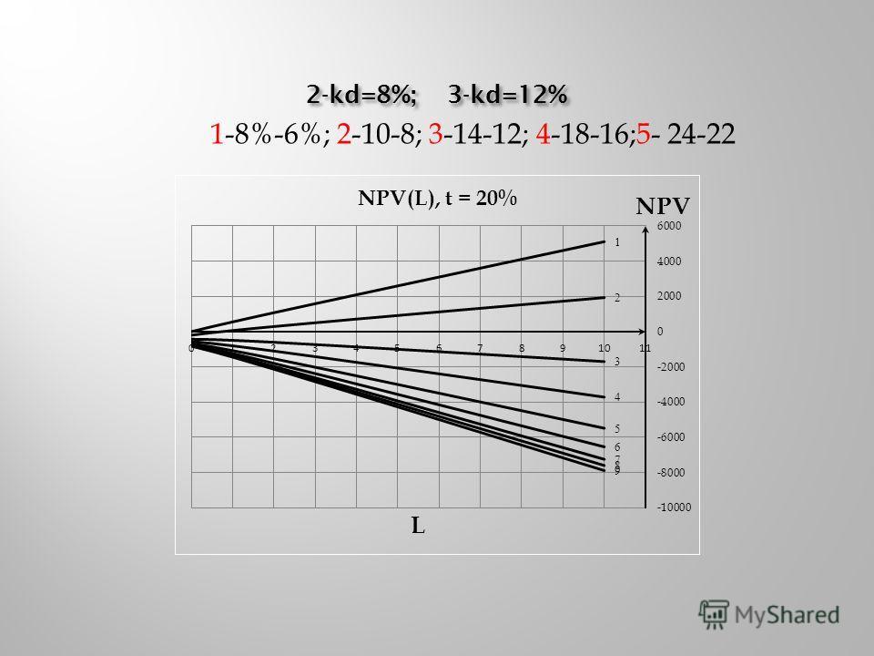 2-kd=8%; 3-kd=12% 1-8%-6%; 2-10-8; 3-14-12; 4-18-16;5- 24-22