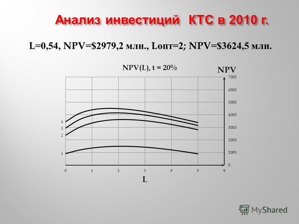 L=0,54, NPV=$2979,2 млн., L опт =2; NPV=$3624,5 млн.
